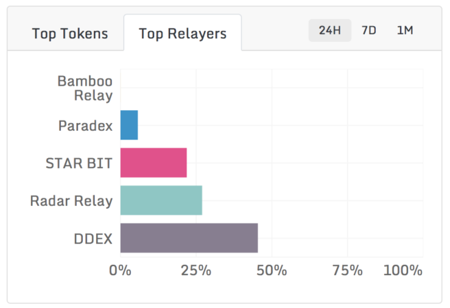 top-relayers-1-656x450.png