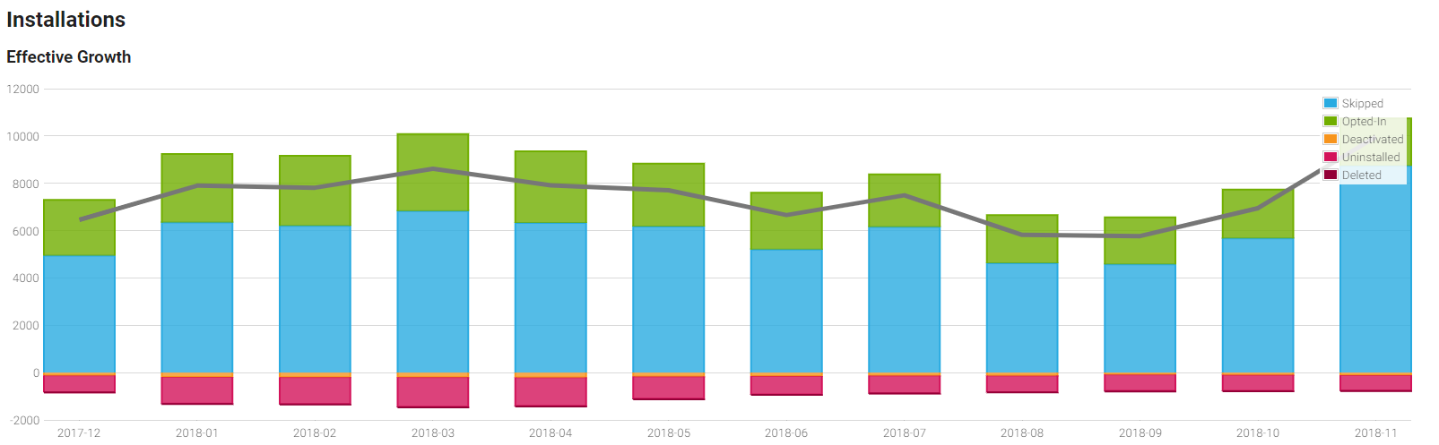 a view of your product's install base Effective Growth graph at Freemius