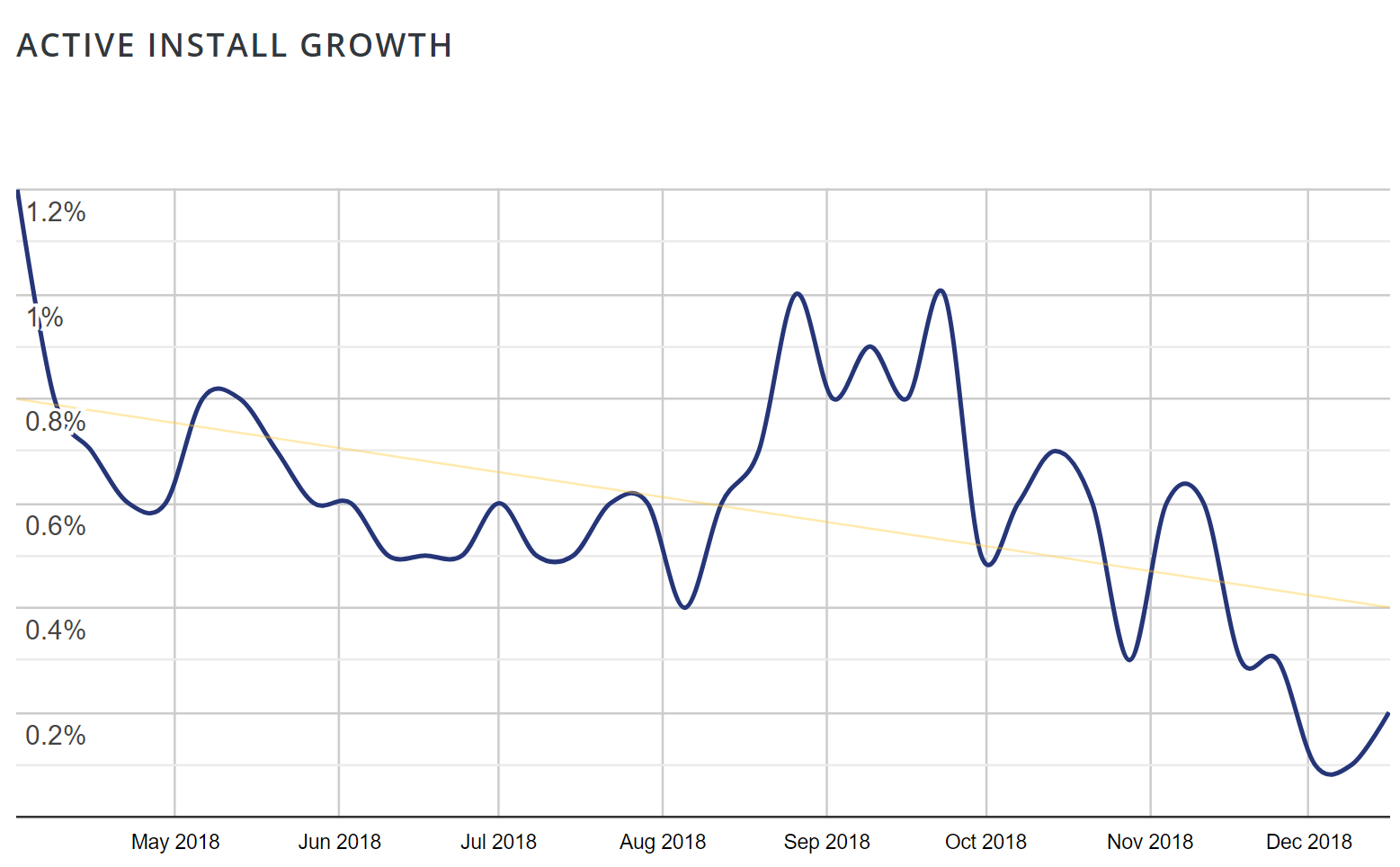 Active Install Growth under each plugin's Advanced View page on the repository
