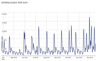 downloads-per-day-for-event-tickets-plugin-on-the-wordpress-org-repository.png
