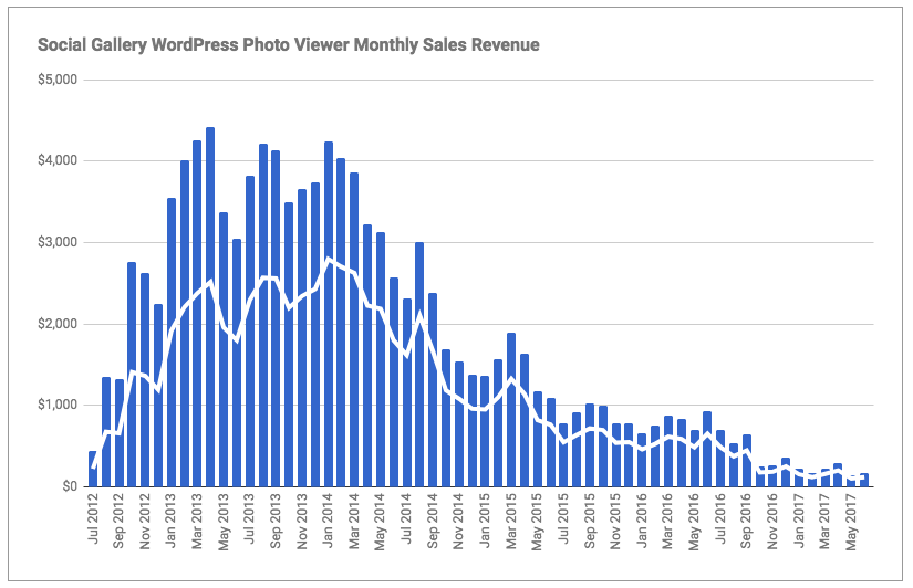 Social Gallery Net revenues factoring in CadeCanyon commission on sales