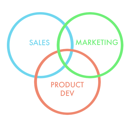 sales-marketing-and-product-development.png