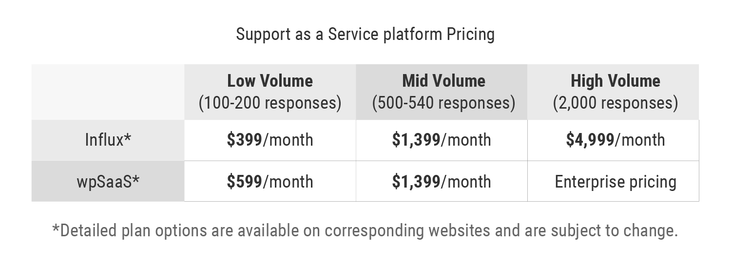Support as a Service Platform Pricing