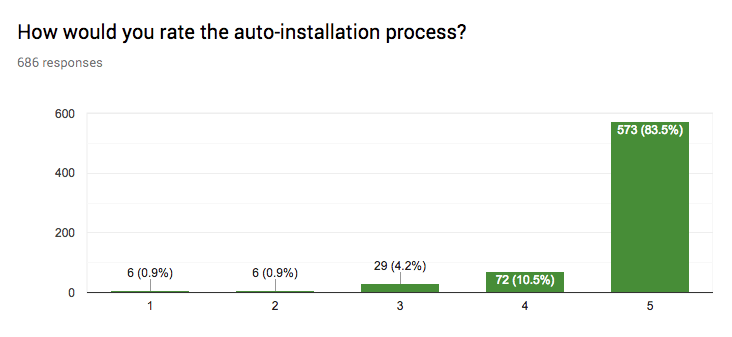 User Feedback on Auto Installation Process