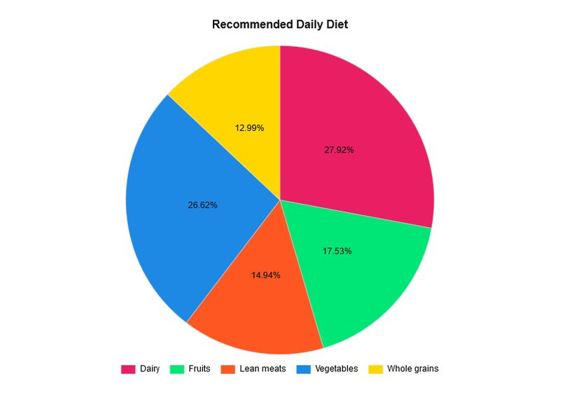 Pie chart with only percentages