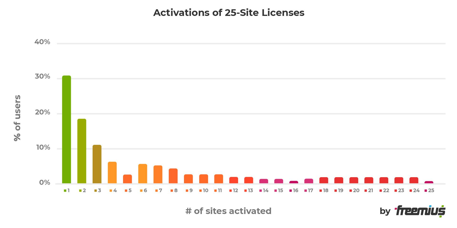 Activations of 25-site licenses