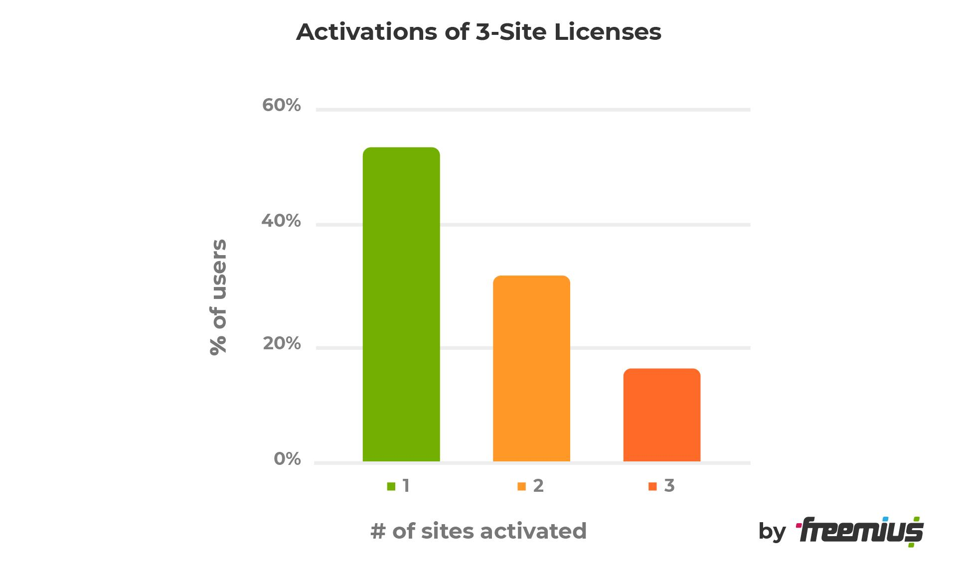 Activations of 3-site licenses
