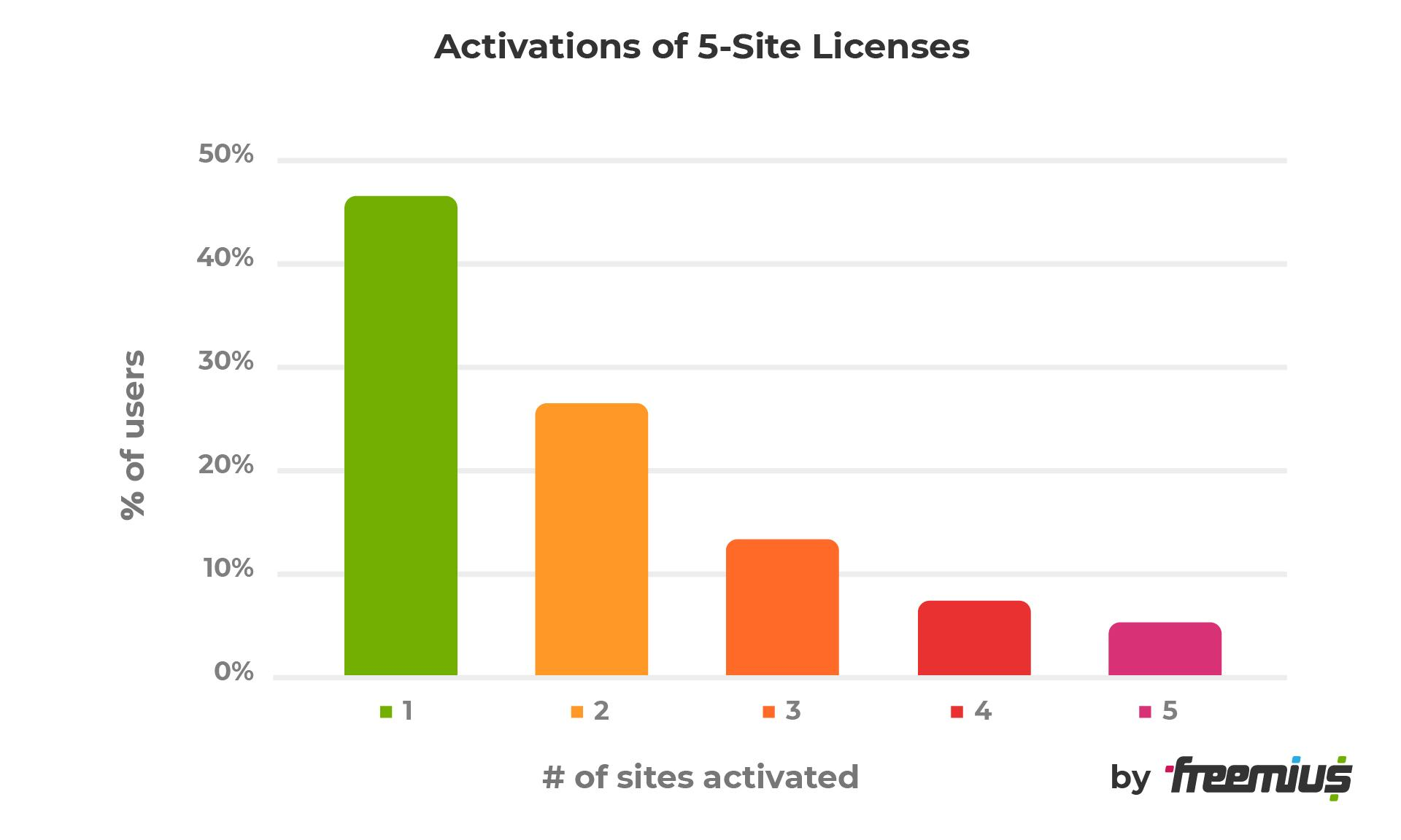 Activations of 5-site licenses