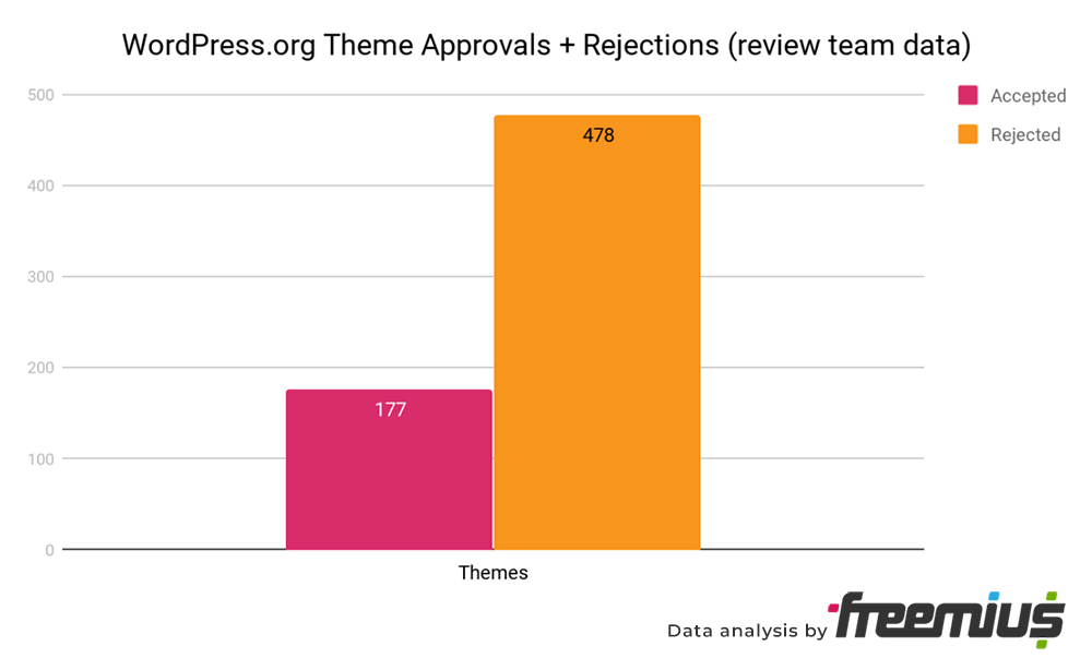 WordPress.org Theme Approvals and Rejections - theme review team data