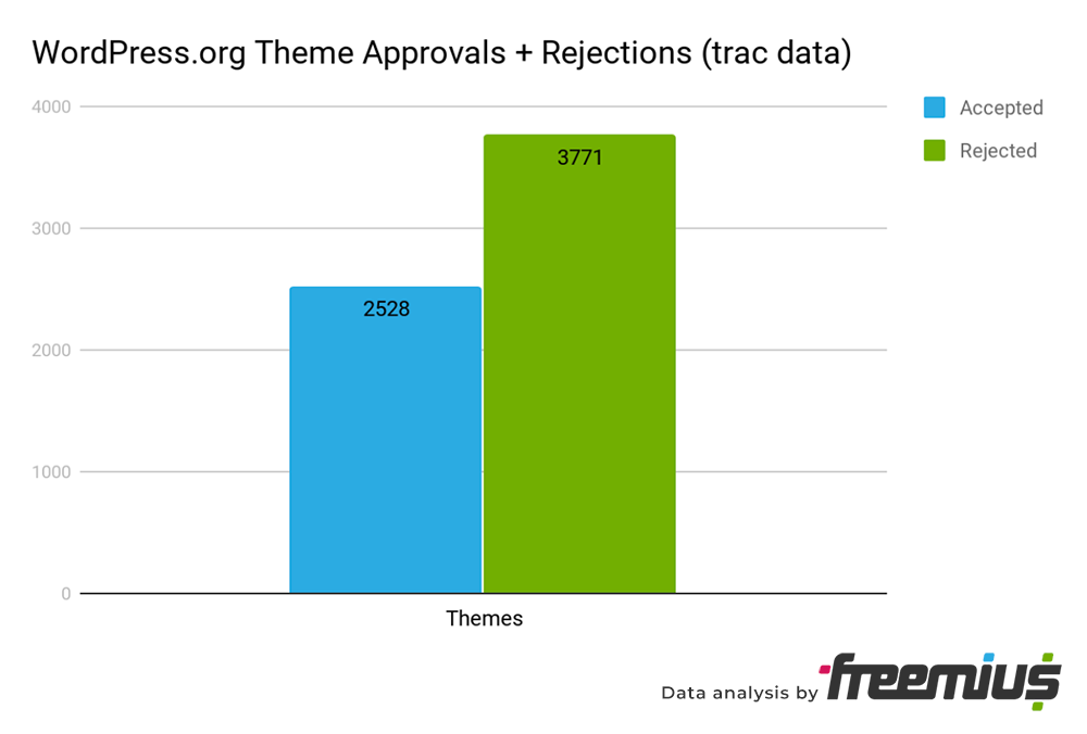 wordpress-org-theme-approvals-rejections-trac-data.png