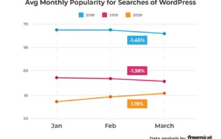 freemius-data-analysis-avg-monthly-popularity-for-searches-of-wordpress-percentage.jpeg