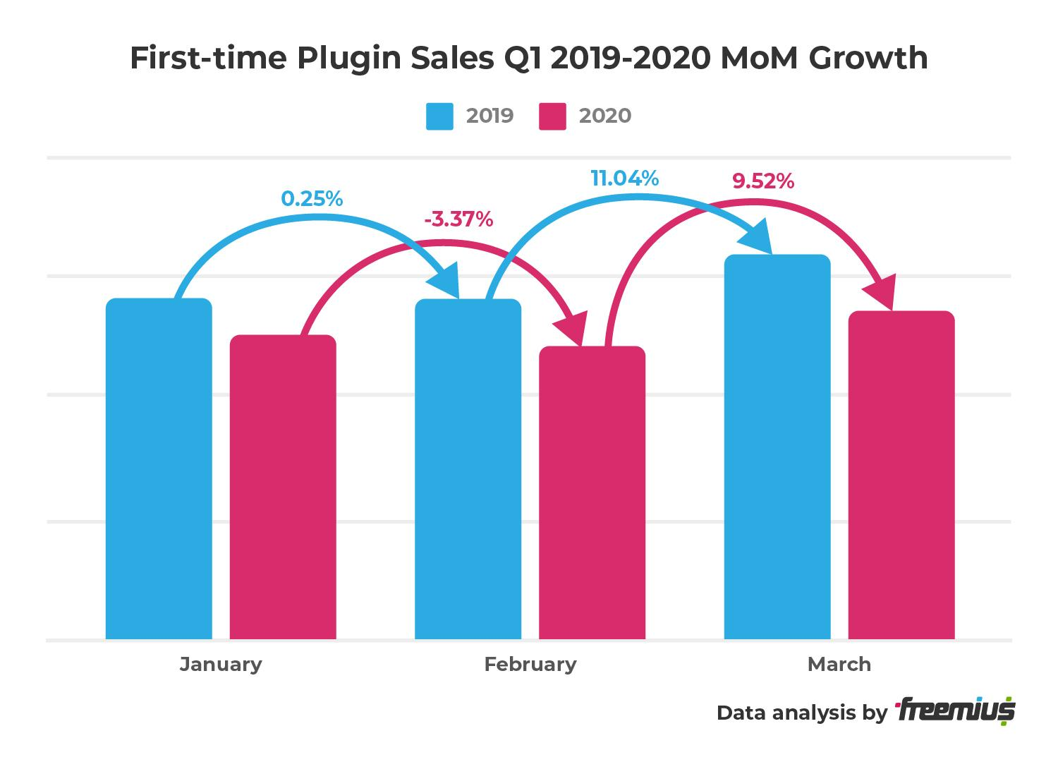Freemius data analysis - First-time Plugin Sales Q1 2019-2020 MoM Growth