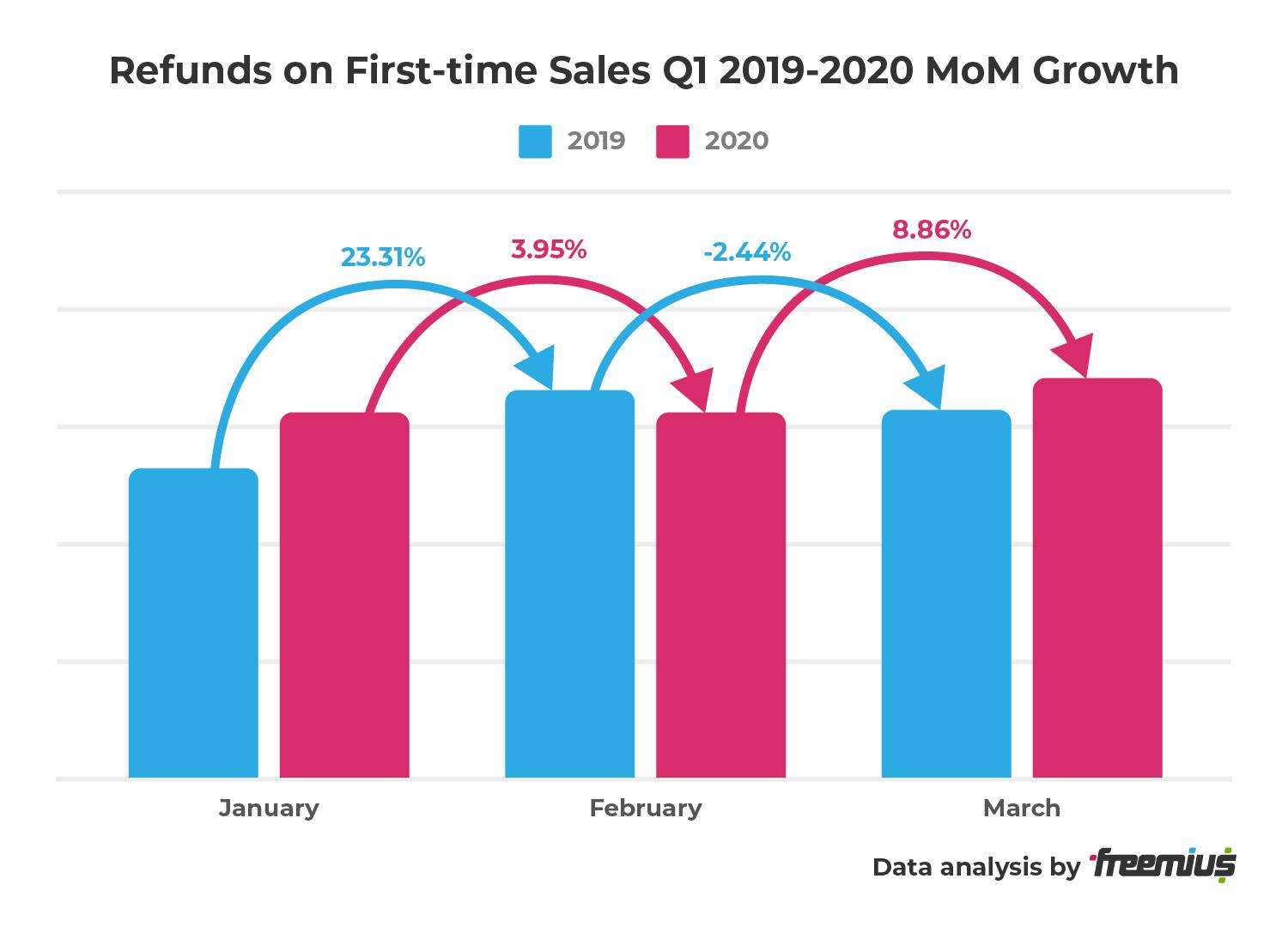 Freemius data analysis - Refunds on First-time Sales Q1 2019-2020 MoM Growth