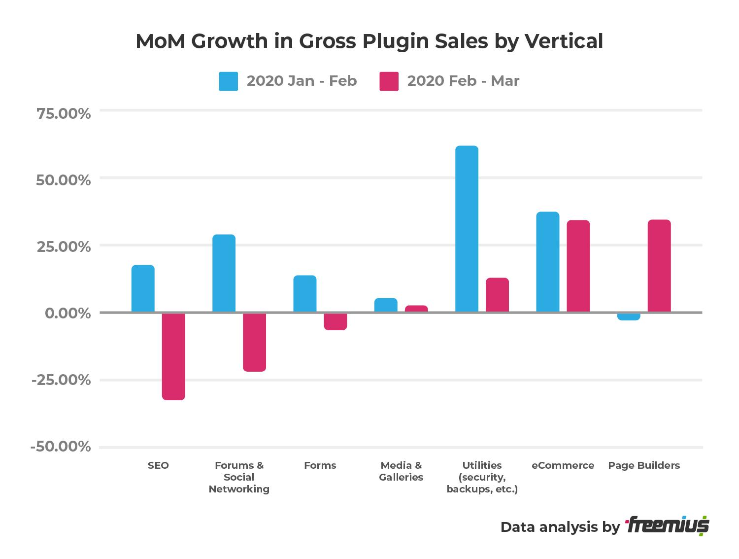 MoM Growth in Gross Plugin Sales by Vertical