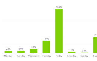 Quickbooks-1-Best-Time-To-Publish-A-Blog-Post.png