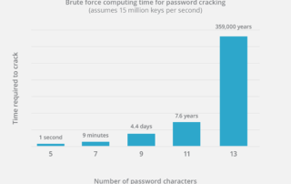 brute-force-attack-stats.png