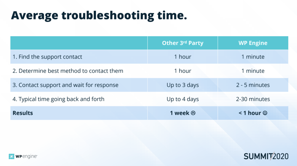 Average-troubleshooting-time-WPE-1024x572.png