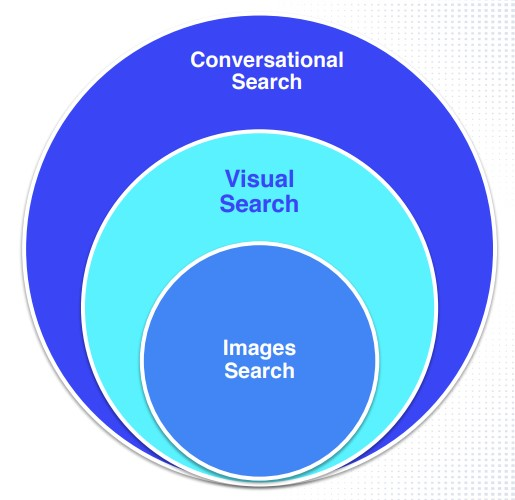 conversational, images and visual search