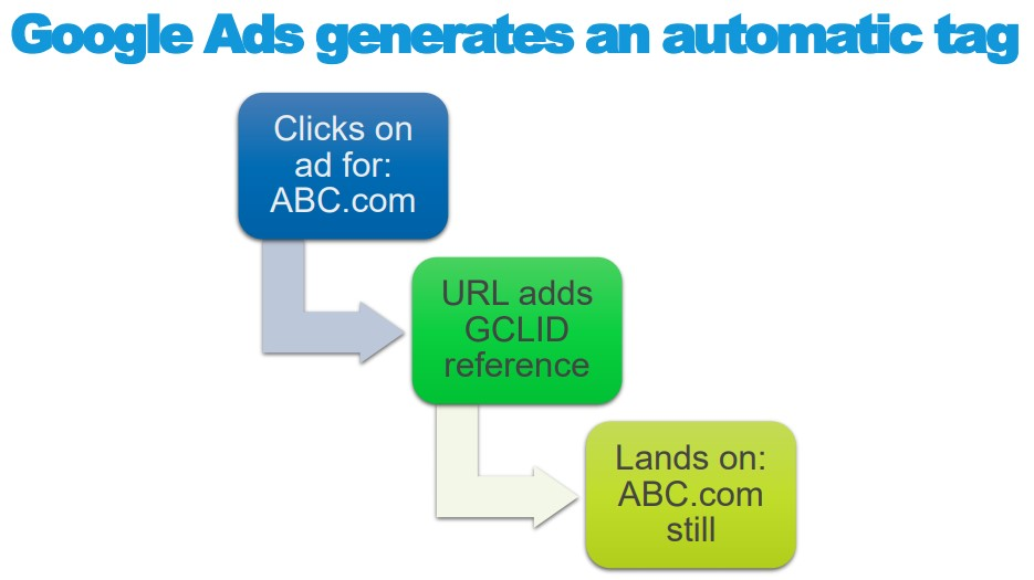 Google Ads generates an automatic tag