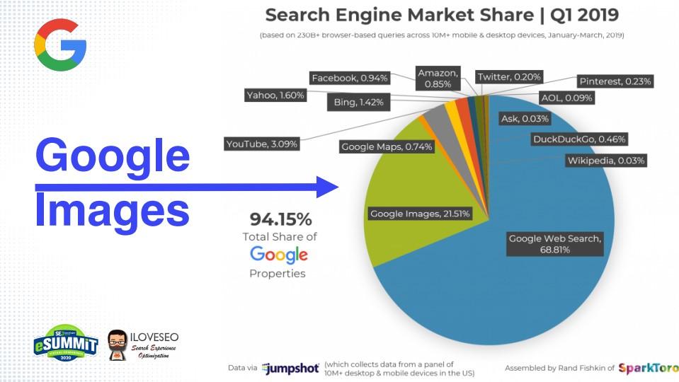 Google Images SERPs Share