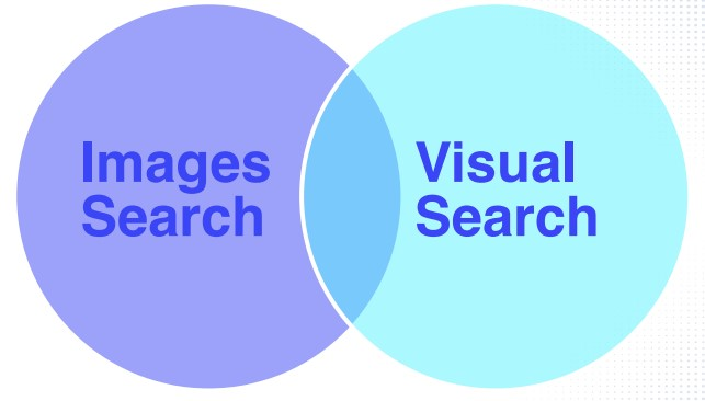 images and visual search