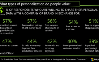inbrandswetrust-what-personalization-is-valued-5f2609873c2f0.png