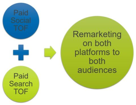 Paid Social and Paid Search TOF - Remarketing