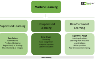 sej-diagram-machine-learning-5f5a280b69465-768x432.png