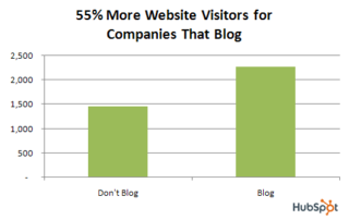 website-visitors-5f64fa2f1cadf.png